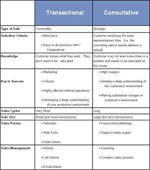 Consultative_vs_transactional_3